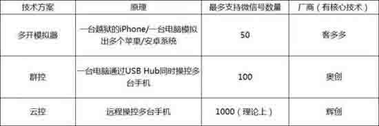 揭秘微信云控江湖:10个人团队操控300万用户 经验心得 第4张