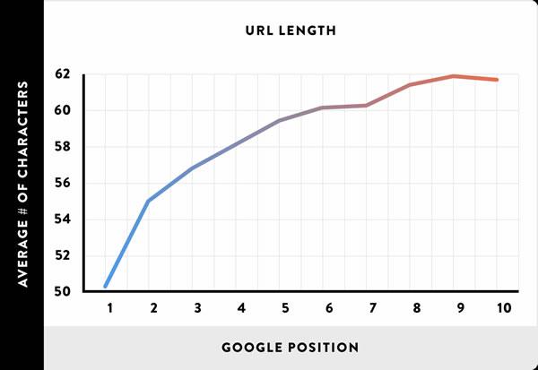 分析了100万个搜索结果,验证了16个SEO优化的核心影响因素 SEO推广 第15张