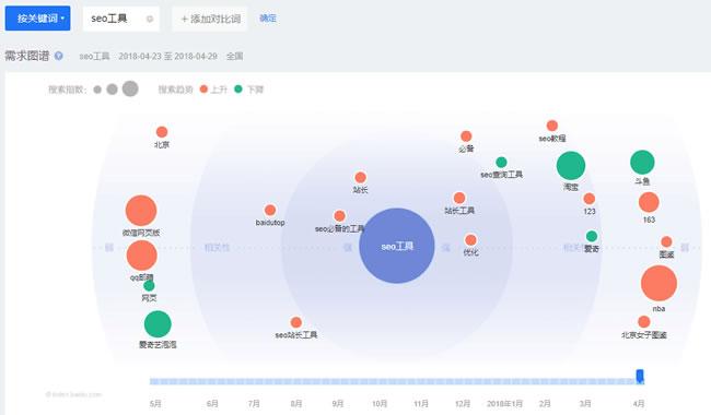 干货:百度排名只需分析关键词数据 经验心得 第3张