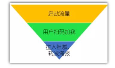 裂变大神:营销裂变三步法 流量 思考 网络营销 经验心得 第6张