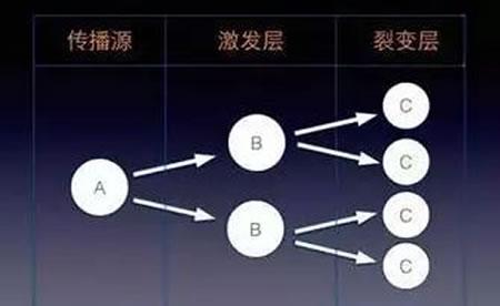 微信裂变6大增长强关系核心要诀 流量 微商引流 微信 经验心得 第1张