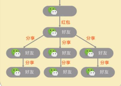 微信裂变6大增长强关系核心要诀 流量 微商引流 微信 经验心得 第3张