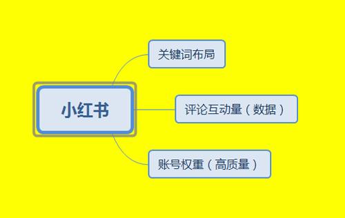 小红书热门排名机制揭秘,精准日引500+流量 互联网 微信公众号 引流 小红书 好文分享 第2张