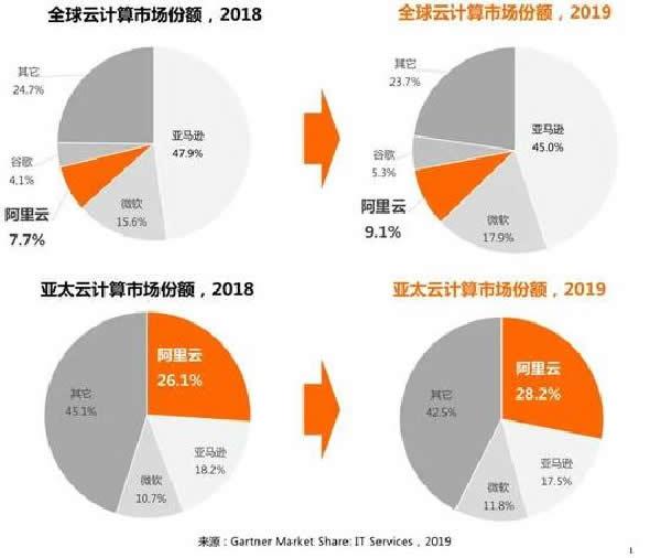 阿里腾讯之后,谁是中国的第三朵云? 阿里巴巴 腾讯 好文分享 第4张