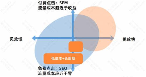 SEO优化基础:SEO的优势与劣势 SEO优化 经验心得 第5张